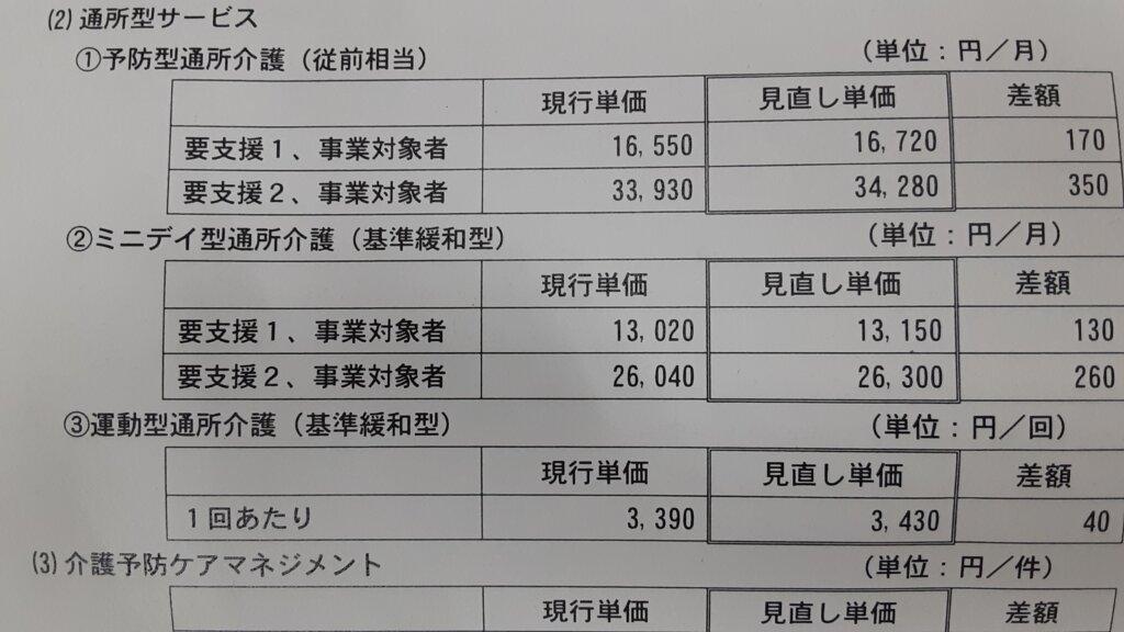 鹿児島 デイサービス スター倶楽部 2021介護保険改定2